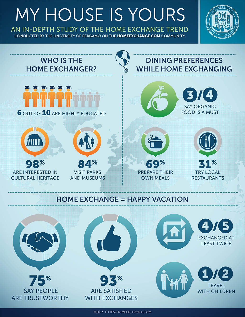 home exchange bergamo study infographic